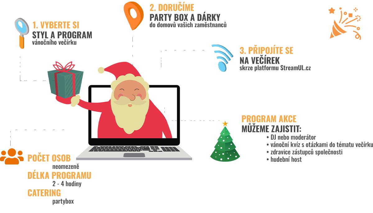 Online vánoční večírek - Pro firmy - Dream PRO