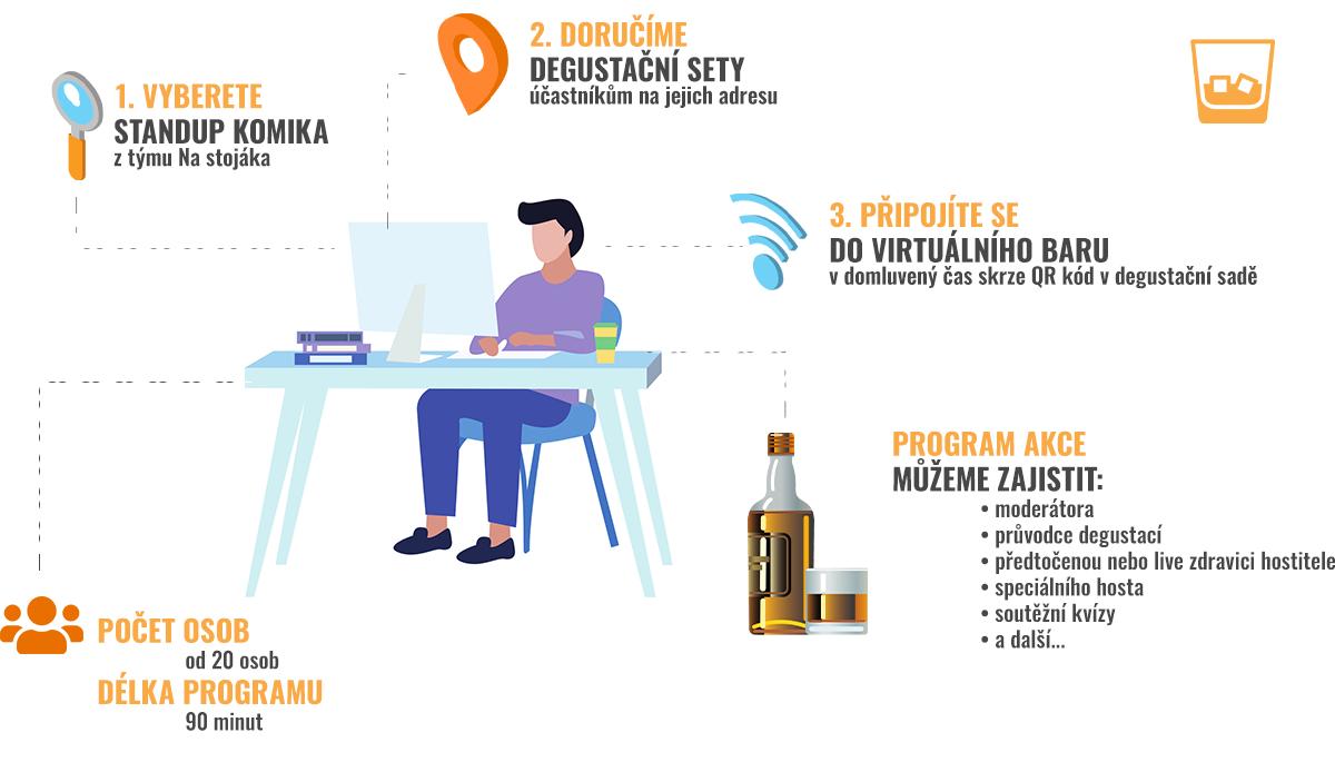Online degustace whisky - Pro firmy - Dream PRO